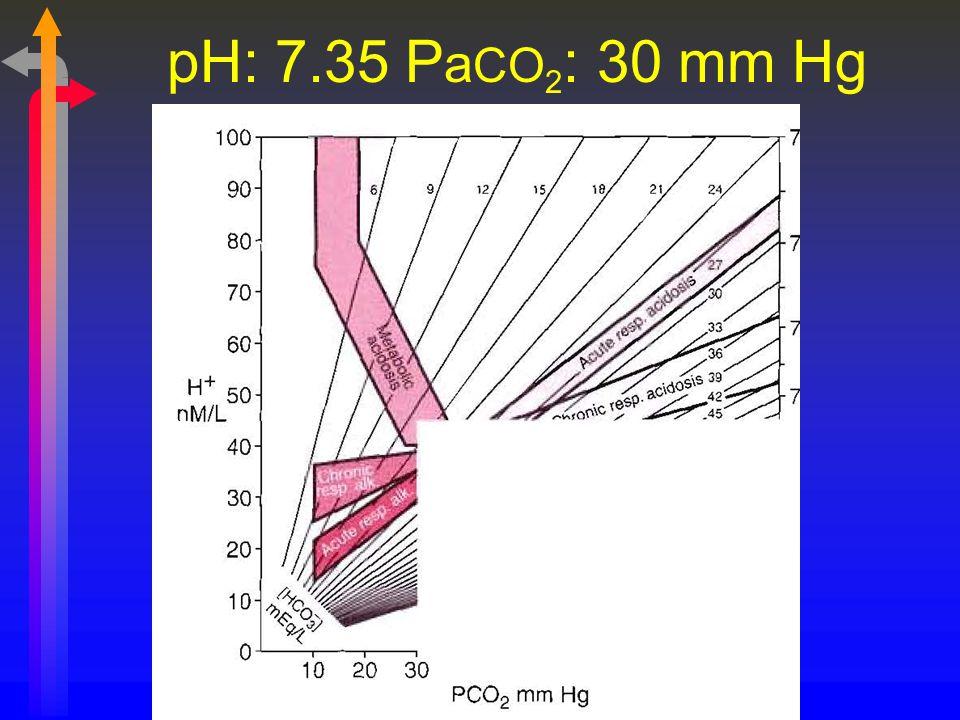 pH: 7.35 P a CO 2 : 30 mm Hg