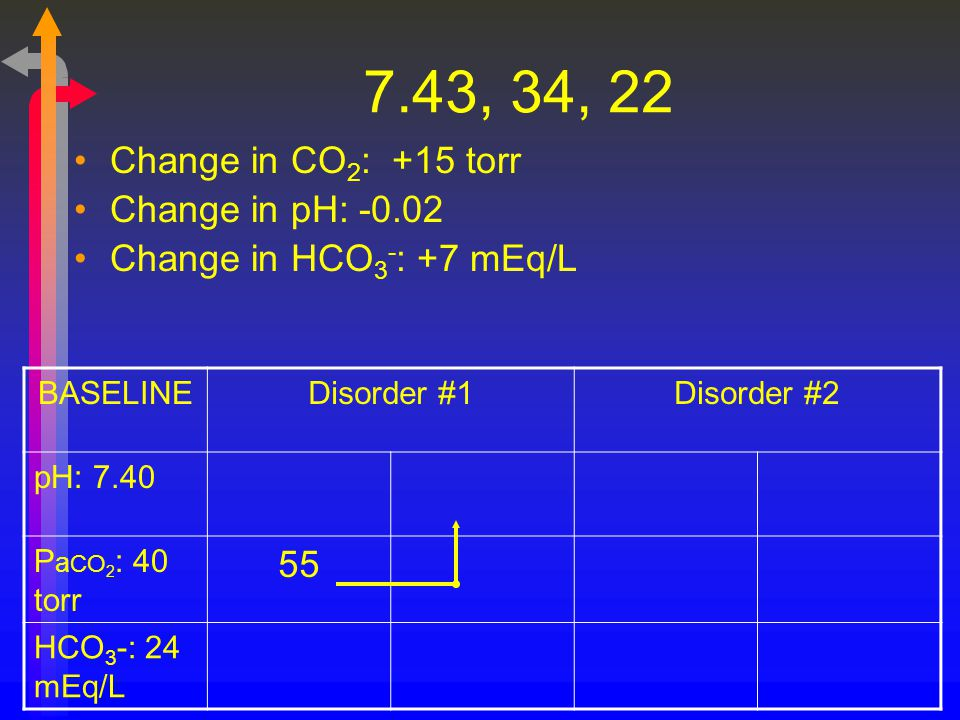 7.43, 34, 22 Change in CO 2 : +15 torr Change in pH: -0.02 Change in HCO 3 - : +7 mEq/L BASELINEDisorder #1Disorder #2 pH: 7.40 P a CO 2 : 40 torr 55