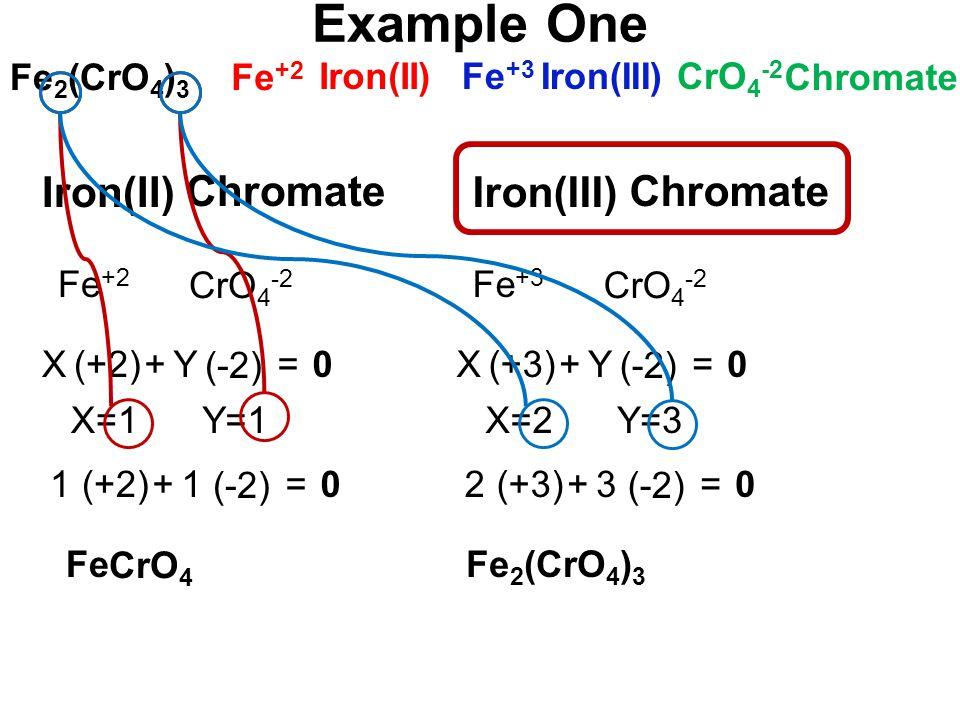 Fe 2 (CrO 4 ) 3 Fe +2 Fe +3 CrO 4 -2 Iron(II) Chromate Iron(III) Fe +2 CrO 4 -2 Iron(II) Chromate (+2) (-2) Y+=0 X=1Y=1 Fe CrO 4 X (+2) (-2) 1+=01 Fe +3 CrO 4 -2 Iron(III) Chromate (+3) (-2) Y+=0 X=2Y=3 X (+3) (-2) 3+=02 Fe 2 (CrO 4 ) 3 Example One
