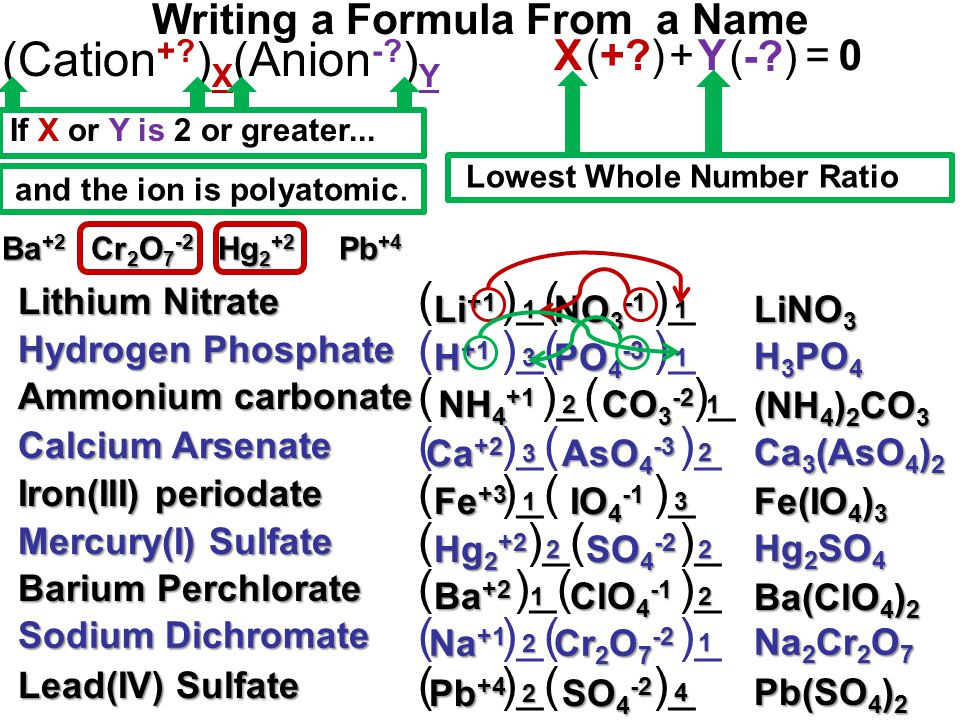 Writing a Formula From a Name H 3 PO 4 LiNO 3 Lithium Nitrate ( )_( )_ Li +1 NO 3 -1 11 Hydrogen Phosphate ( )_( )_ H +1 PO 4 -3 13 Ca 3 (AsO 4 ) 2 (NH 4 ) 2 CO 3 Ammonium carbonate ( )_( )_ NH 4 +1 CO 3 -2 1 2 Calcium Arsenate ( )_( )_ Ca +2 AsO 4 -3 2 3 Hg 2 SO 4 Fe(IO 4 ) 3 Iron(III) periodate ( )_( )_ Fe +3 IO 4 -1 31 Mercury(I) Sulfate ( )_( )_ Hg 2 +2 SO 4 -2 22 Na 2 Cr 2 O 7 Ba(ClO 4 ) 2 Barium Perchlorate ( )_( )_ Ba +2 ClO 4 -1 2 1 Sodium Dichromate ( )_( )_ Na +1 Cr 2 O 7 -2 1 2 Pb(SO 4 ) 2 Lead(IV) Sulfate ( )_( )_ Pb +4 SO 4 -2 4 2 (Cation +.