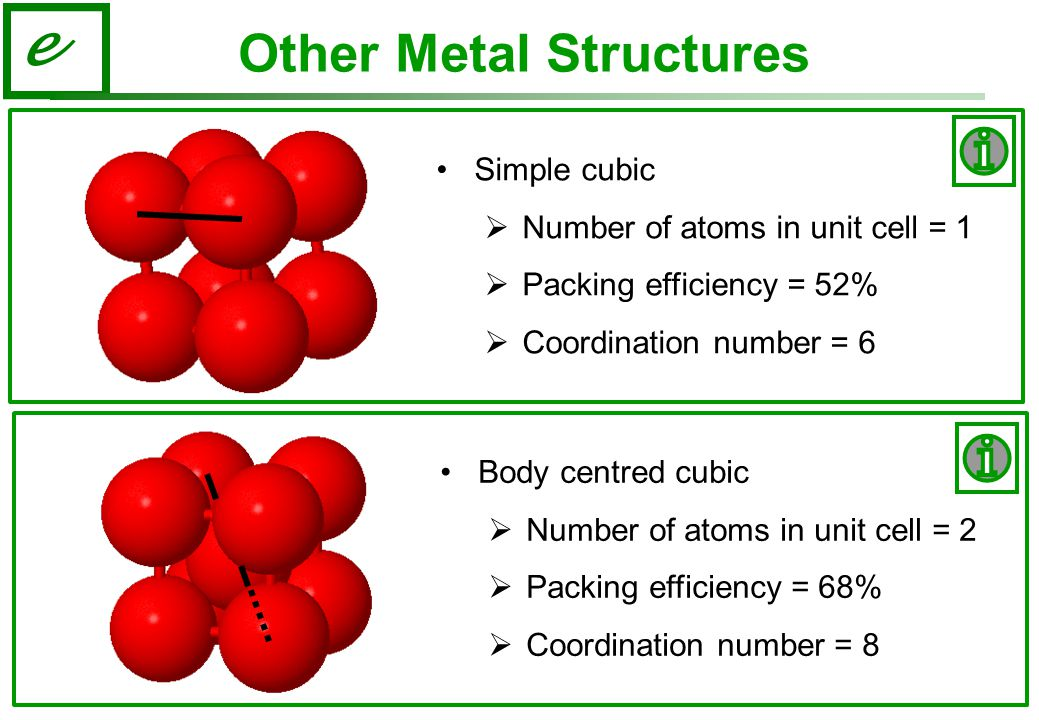 e Other Metal Structures Simple cubic  Number of atoms in unit cell = 1  Packing efficiency = 52%  Coordination number = 6 Body centred cubic  Number of atoms in unit cell = 2  Packing efficiency = 68%  Coordination number = 8