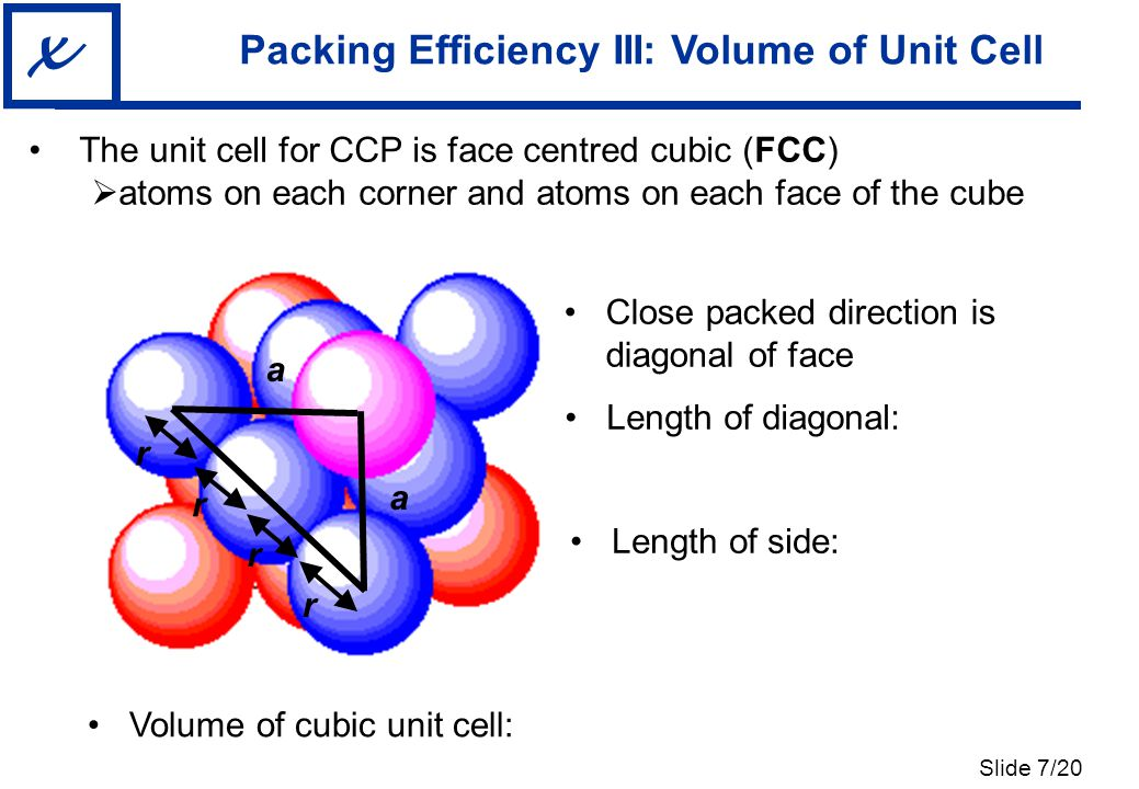 Slide 8/20 x Packing Efficiency IV: FCC The unit cell for CCP is face centred cubic (FCC)  atoms on each corner and atoms on each face of the cube Volume occupied by atoms Volume of unit cell Packing efficiency