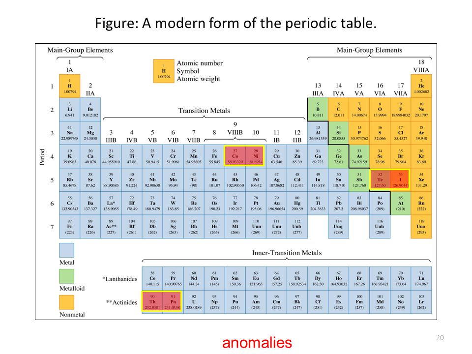 Figure: A modern form of the periodic table. 20 anomalies