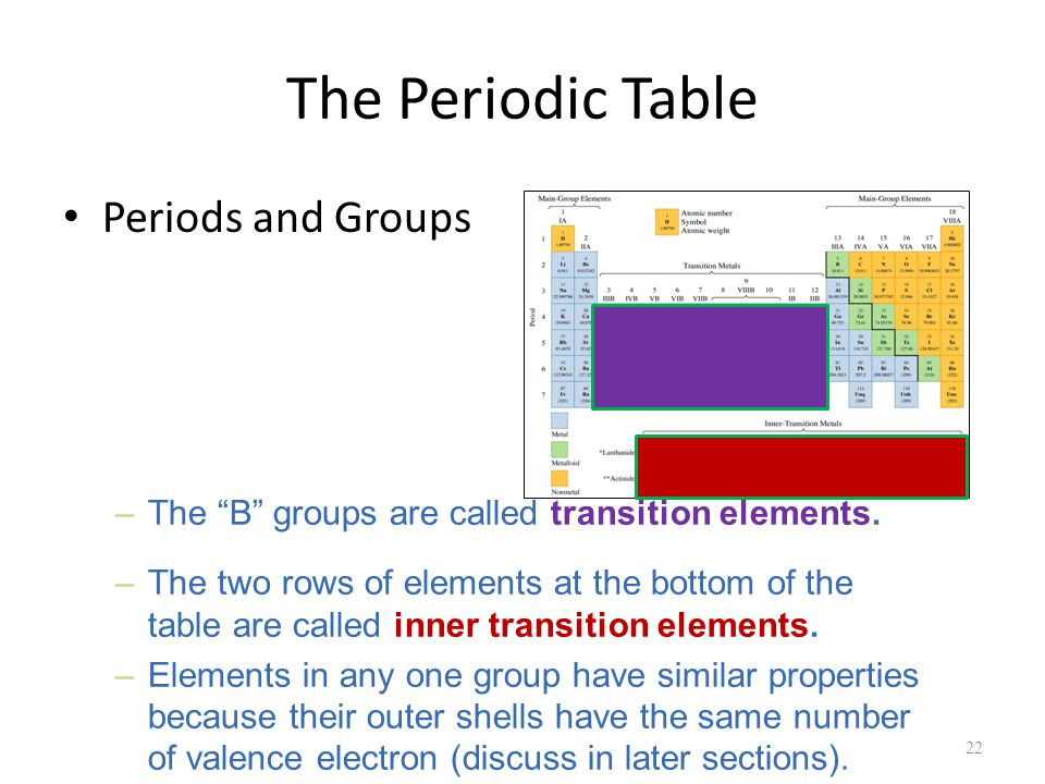 The Periodic Table Periods and Groups 22 –The B groups are called transition elements.