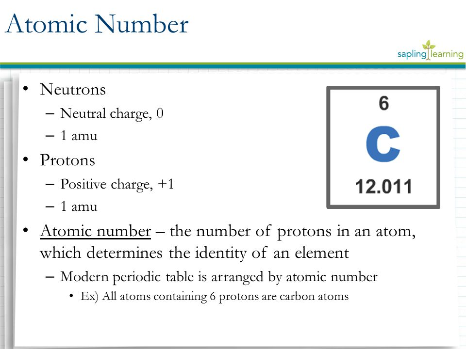 Neutrons – Neutral charge, 0 – 1 amu Protons – Positive charge, +1 – 1 amu Atomic number – the number of protons in an atom, which determines the identity of an element – Modern periodic table is arranged by atomic number Ex) All atoms containing 6 protons are carbon atoms Atomic Number
