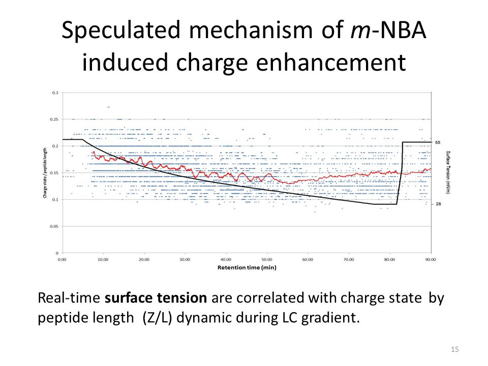 Speculated mechanism of m-NBA induced charge enhancement 15 Real-time surface tension are correlated with charge state by peptide length (Z/L) dynamic