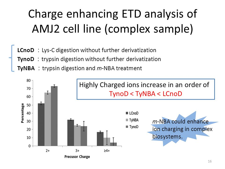 Charge enhancing ETD analysis of AMJ2 cell line (complex sample) LCnoD : Lys-C digestion without further derivatization TynoD : trypsin digestion with