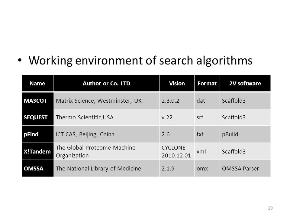 Working environment of search algorithms 20 NameAuthor or Co. LTDVisionFormat2V software MASCOTMatrix Science, Westminster, UK2.3.0.2datScaffold3 SEQU