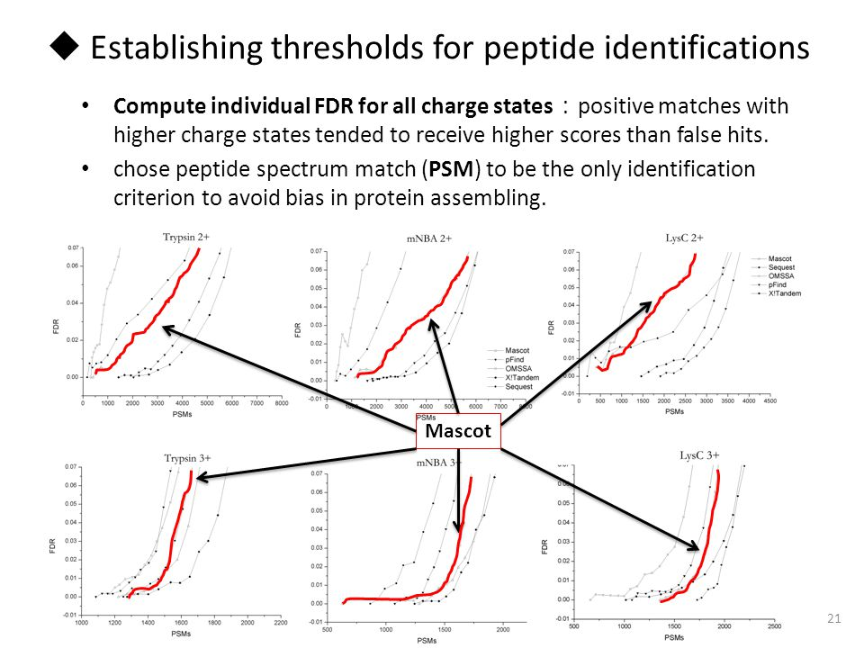 Mascot 21  Establishing thresholds for peptide identifications Compute individual FDR for all charge states : positive matches with higher charge states tended to receive higher scores than false hits.