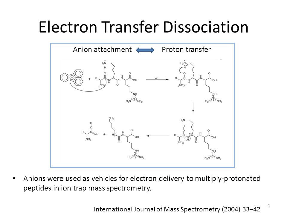 Electron Transfer Dissociation Anions were used as vehicles for electron delivery to multiply-protonated peptides in ion trap mass spectrometry. 4 Int