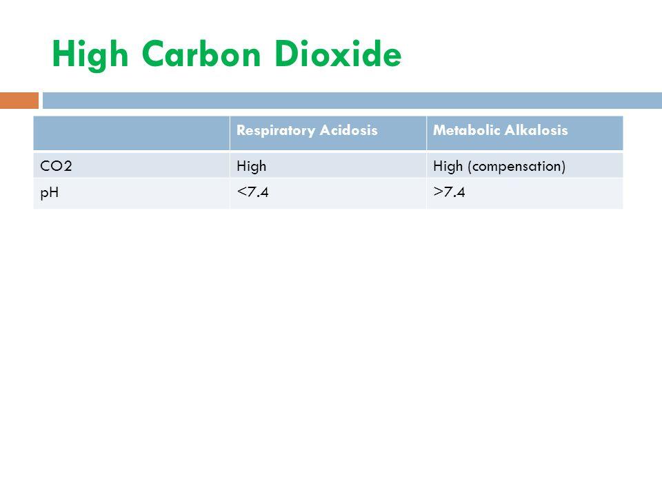 High Carbon Dioxide Respiratory AcidosisMetabolic Alkalosis CO2HighHigh (compensation) pH<7.4>7.4