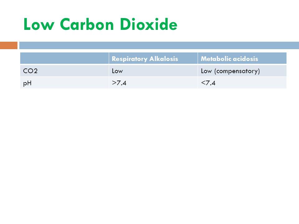 Low Carbon Dioxide Respiratory AlkalosisMetabolic acidosis CO2LowLow (compensatory) pH>7.4<7.4
