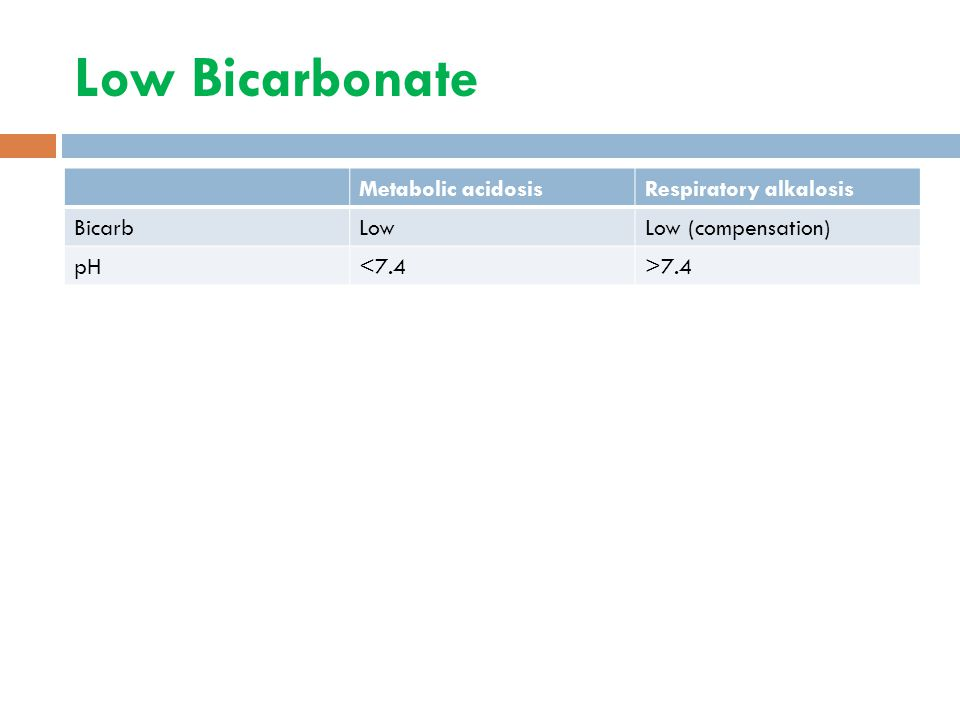 Low Bicarbonate Metabolic acidosisRespiratory alkalosis BicarbLowLow (compensation) pH<7.4>7.4