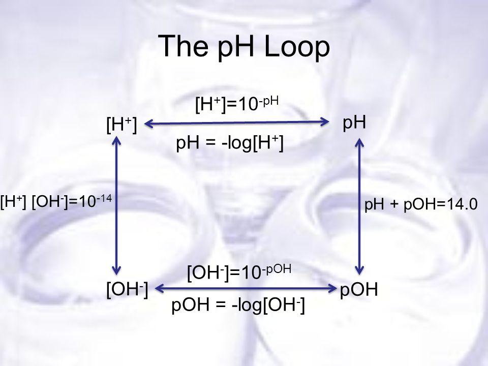 The pH Loop pH pOH [H + ] [OH - ] [H + ]=10 -pH pH = -log[H + ] [OH - ]=10 -pOH pOH = -log[OH - ] pH + pOH=14.0 [H + ] [OH - ]=10 -14