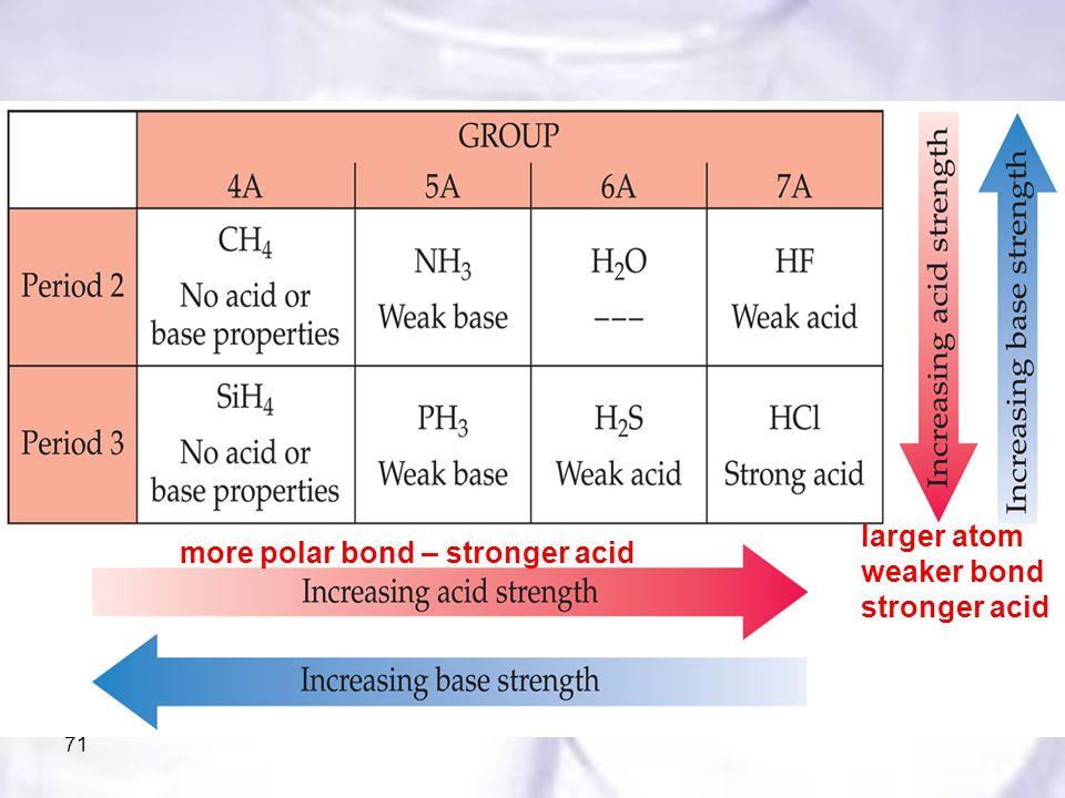 71 more polar bond – stronger acid larger atom weaker bond stronger acid