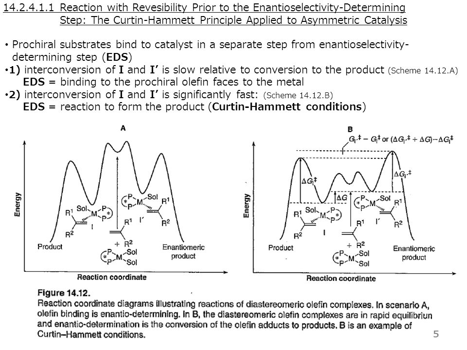 14.2.4.1.1 The Curtin-Hammett Principle when competing reaction pathways begin from rapidly interconverting isomers, ⇒ product ration is determined by the relative heights of the highest barriers leading to the two different products (  G ‡ = G I ‡ - G I' ‡ ) enantioselectivity is controlled by the relative energy of the two diastereomeric TSs (rather than the stabilities of the two diastereomeric intermediates) RS 6  G ‡