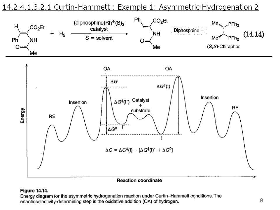 14.2.4.1.3.2.1 Curtin-Hammett : Example 1: Asymmetric Hydrogenation 2 8