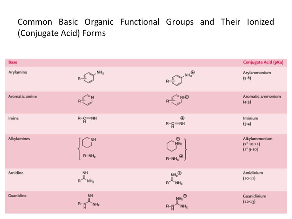 Common Basic Organic Functional Groups and Their Ionized (Conjugate Acid) Forms