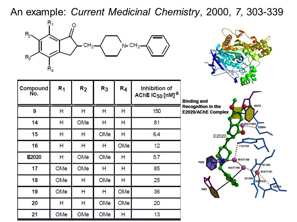An example: Current Medicinal Chemistry, 2000, 7, 303-339