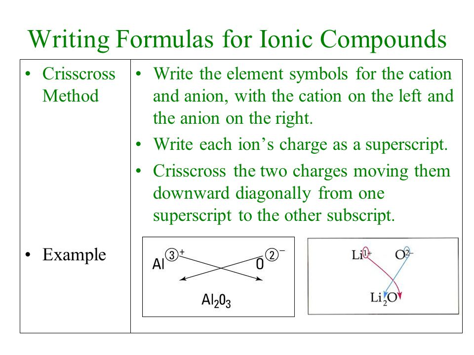 Writing Formulas for Ionic Compounds Crisscross Method Example Write the element symbols for the cation and anion, with the cation on the left and the