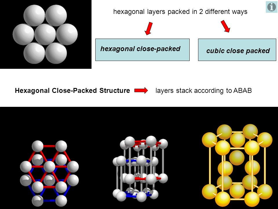 hexagonal layers packed in 2 different ways Hexagonal Close-Packed Structure hexagonal close-packed cubic close packed layers stack according to ABAB