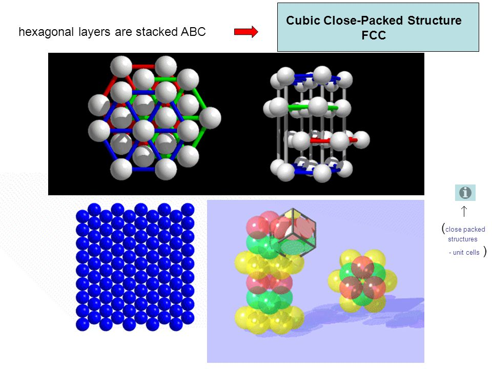 hexagonal layers are stacked ABC Cubic Close-Packed Structure FCC  ( close packed structures - unit cells )