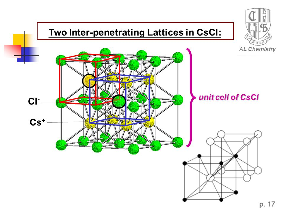 p. 17 AL Chemistry Cl - Cs + Two Inter-penetrating Lattices in CsCl: unit cell of CsCl