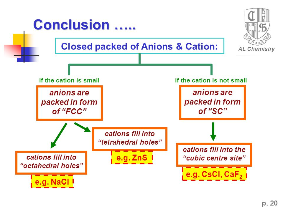 "AL Chemistry p. 20 anions are packed in form of ""FCC"" Closed packed of Anions & Cation: if the cation is smallif the cation is not small anions are pa"