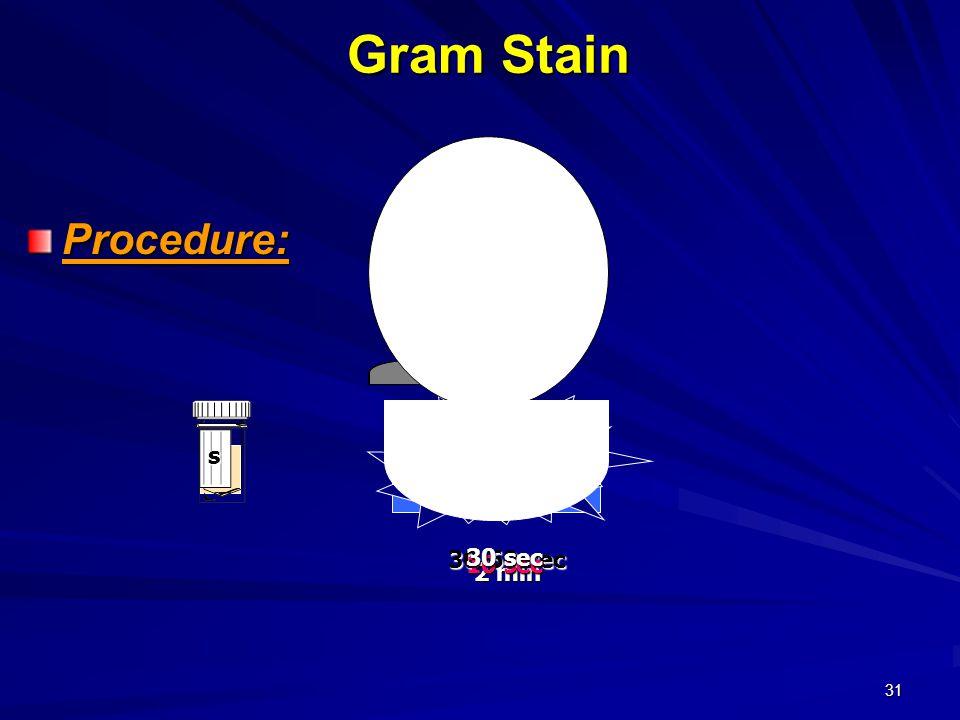 31 Gram Stain Procedure: s CV iodine 30-60 sec 2 min 10 sec safranin 30 sec