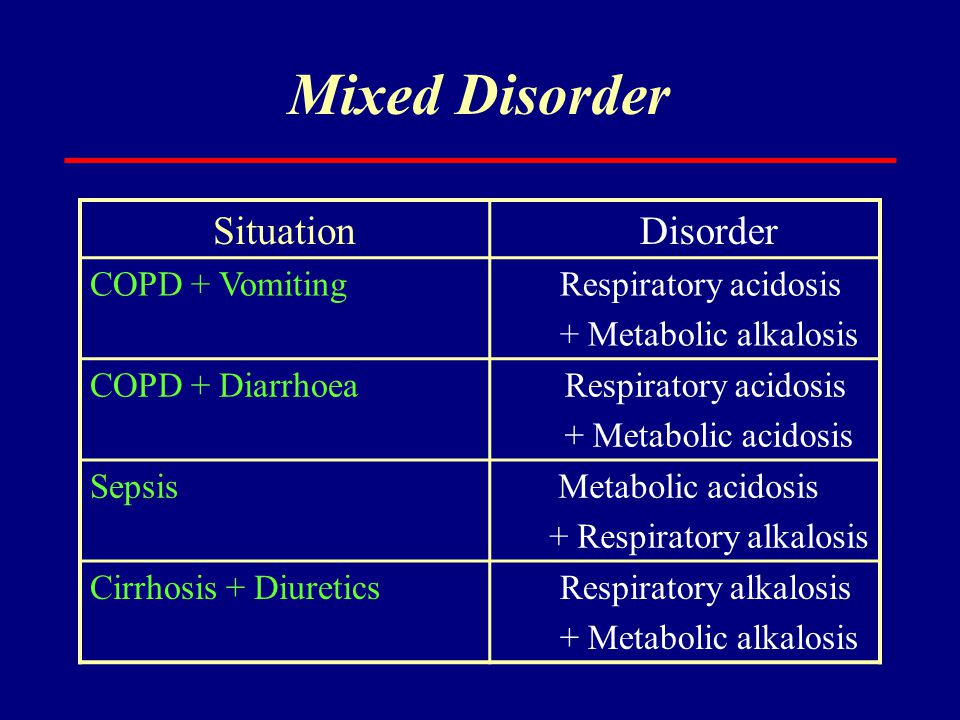 Mixed Disorder SituationDisorder COPD + Vomiting Respiratory acidosis + Metabolic alkalosis COPD + Diarrhoea Respiratory acidosis + Metabolic acidosis
