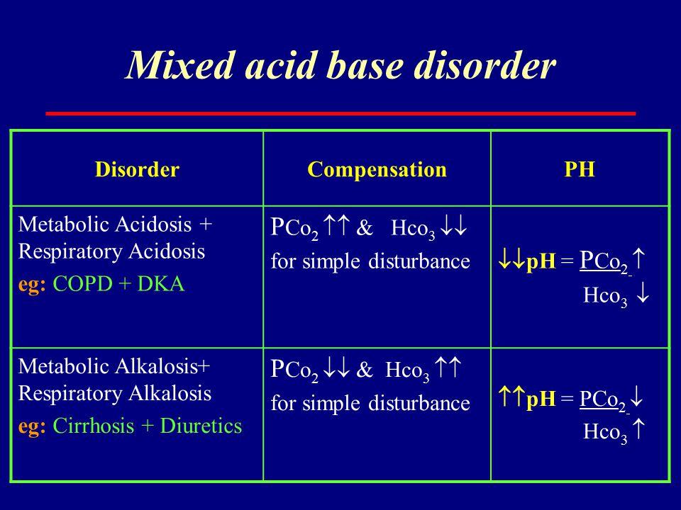 Mixed acid base disorder DisorderCompensationPH Metabolic Acidosis + Respiratory Acidosis eg: COPD + DKA P Co 2  & Hco 3  for simple disturbance 
