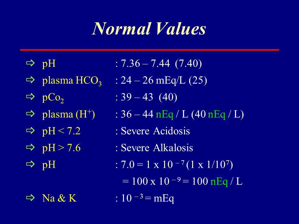 Normal Values  pH : 7.36 – 7.44 (7.40)  plasma HCO 3 : 24 – 26 mEq/L (25)  pCo 2 : 39 – 43 (40)  plasma (H + ) : 36 – 44 nEq / L (40 nEq / L)  pH