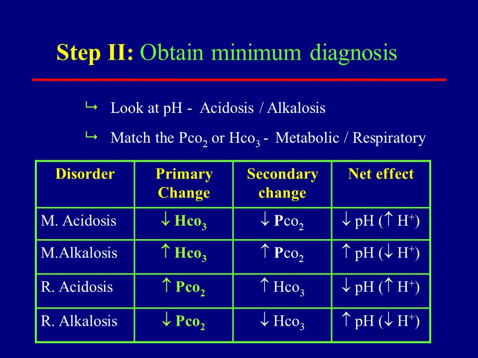 Example Na + = 135 Hco 3  = 4 cl  = 90 pH = 6.8 AG = Na  ( Hco 3  + cl  ) = 135 – (4 + 90) = 41  High gap acidosis  AG = Calculated – AG Normal = 41 – 12 = 29 Starting Hco 3 = 4 + 29 = 33 mEq / L Starting Hco 3 > 29 suggests associated Metabolic Alkalosis in the presence of Metabolic Acidosis