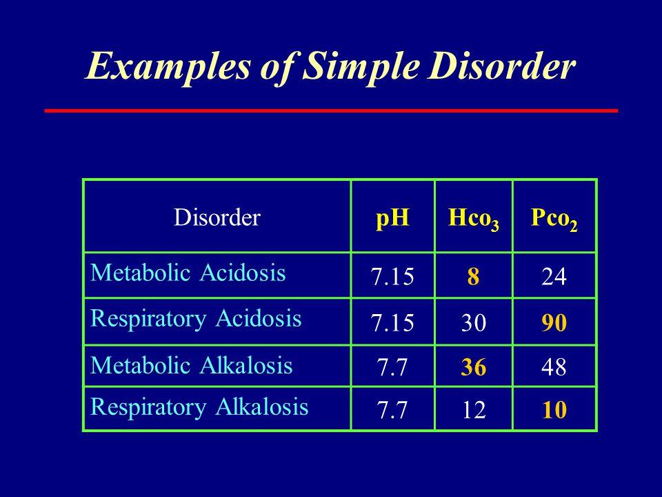 Examples of Simple Disorder DisorderpHHco 3 Pco 2 Metabolic Acidosis 7.15824 Respiratory Acidosis 7.153090 Metabolic Alkalosis 7.73648 Respiratory Alk