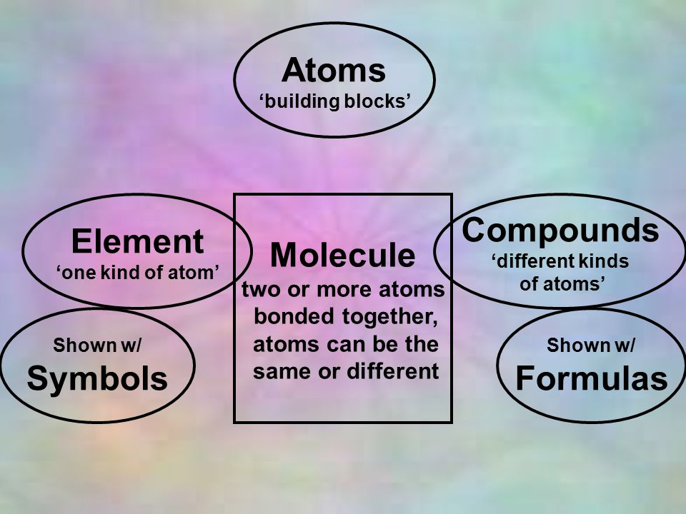 Atoms 'building blocks' Element 'one kind of atom' Compounds 'different kinds of atoms' Shown w/ Symbols Shown w/ Formulas Molecule two or more atoms bonded together, atoms can be the same or different