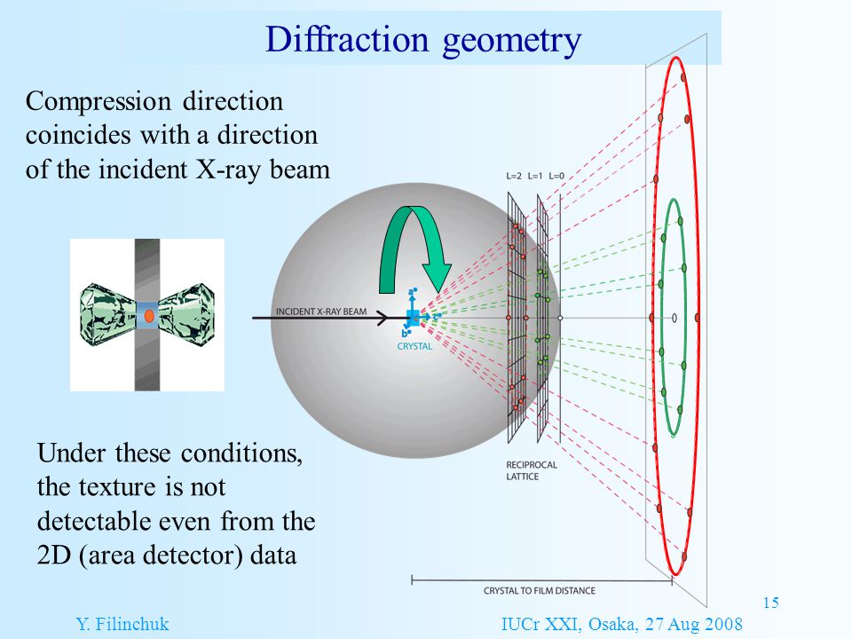 15 Diffraction geometry Compression direction coincides with a direction of the incident X-ray beam Under these conditions, the texture is not detecta