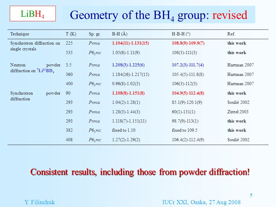 5 Geometry of the BH 4 group: revised LiBH 4 Consistent results, including those from powder diffraction! TechniqueT (K)Sp. gr.B-H (Å)H-B-H (°)Ref. Sy