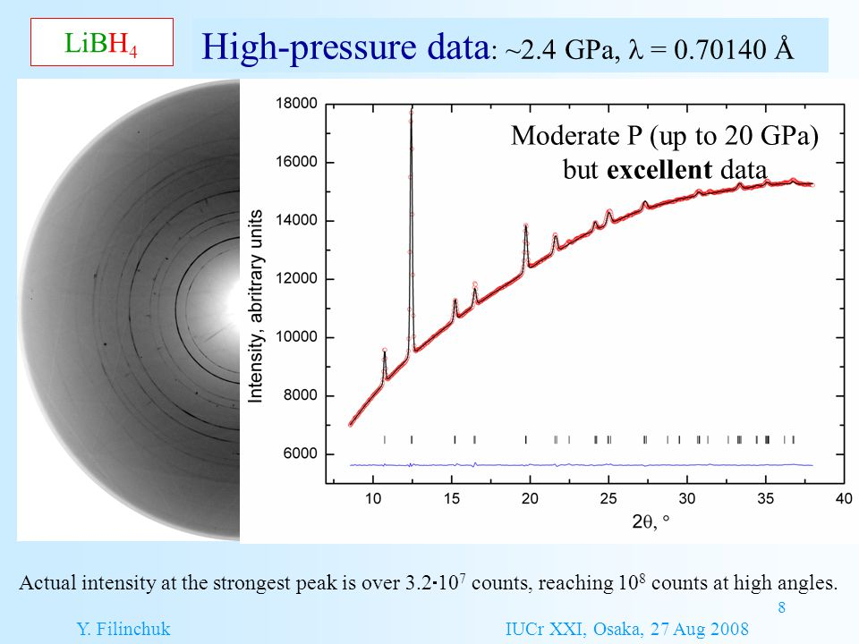8 LiBH 4 High-pressure data : ~2.4 GPa, = 0.70140 Å Actual intensity at the strongest peak is over 3.2  10 7 counts, reaching 10 8 counts at high ang