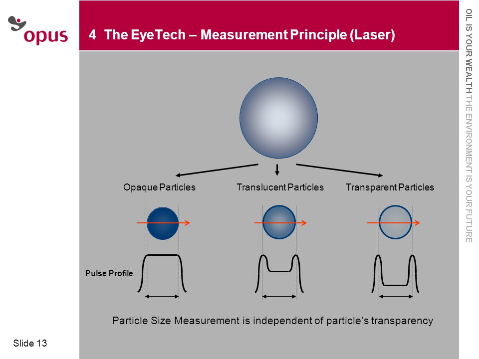  Click to edit Master text styles  Second level OIL IS YOUR WEALTH THE ENVIRONMENT IS YOUR FUTURE Slide 13 4 The EyeTech – Measurement Principle (Laser) Opaque ParticlesTranslucent ParticlesTransparent Particles Pulse Profile Particle Size Measurement is independent of particle's transparency