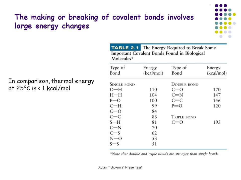 Aulani Biokimia Presentasi1 The making or breaking of covalent bonds involves large energy changes In comparison, thermal energy at 25ºC is < 1 kcal/mol