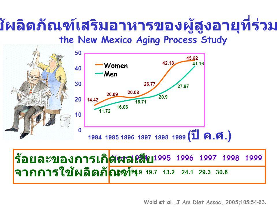 Women Men 50 40 30 20 10 0 1994 1995 1996 1997 1998 1999 ( ปี ค.