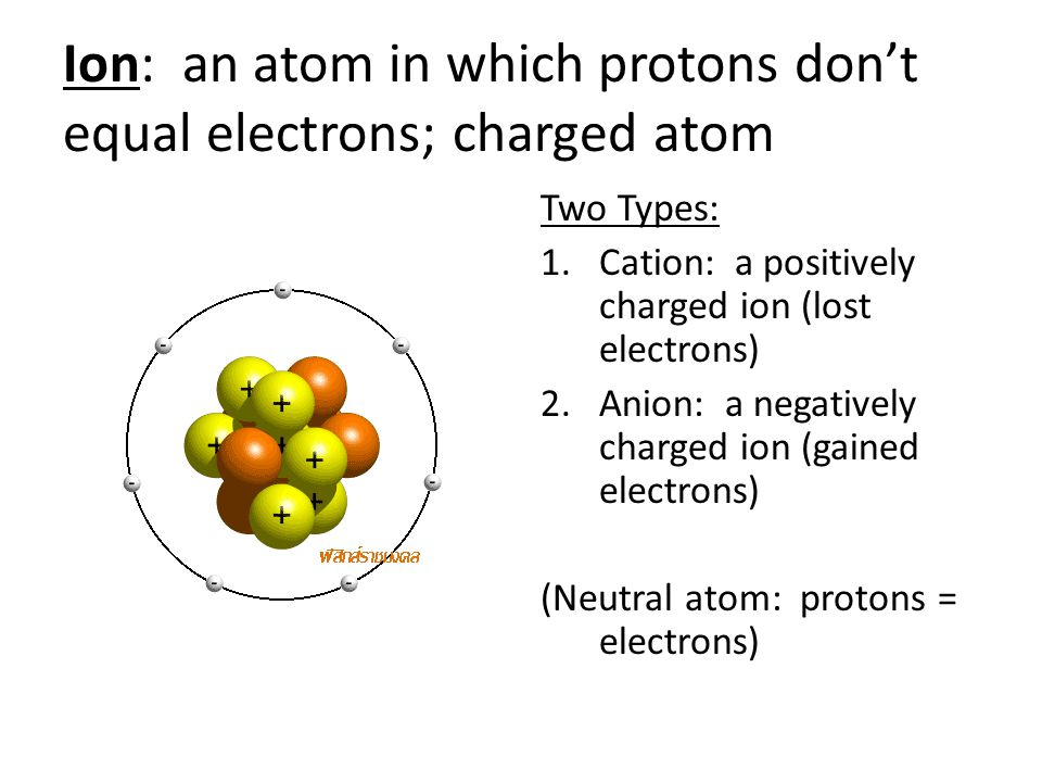 Ion: an atom in which protons don't equal electrons; charged atom Two Types: 1.Cation: a positively charged ion (lost electrons) 2.Anion: a negatively charged ion (gained electrons) (Neutral atom: protons = electrons)