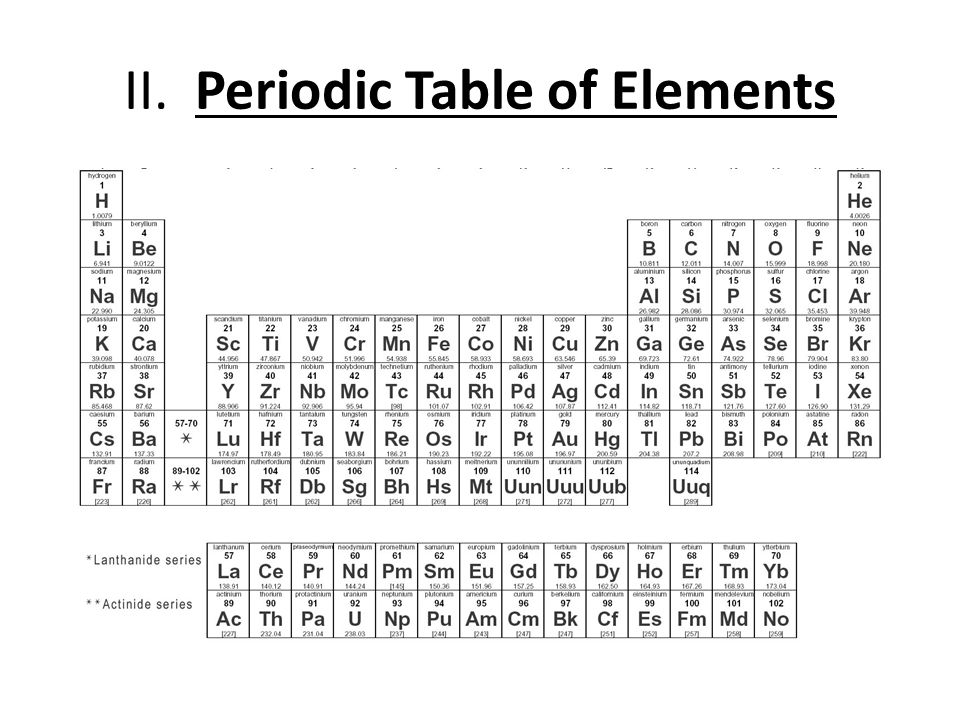II. Periodic Table of Elements