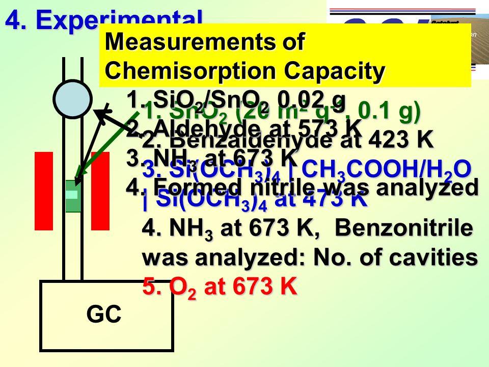 GC 1. SnO 2 (20 m 2 g -1, 0.1 g) 2. Benzaldehyde at 423 K 3. Si(OCH 3 ) 4 | CH 3 COOH/H 2 O | Si(OCH 3 ) 4 at 473 K 4. NH 3 at 673 K, Benzonitrile was