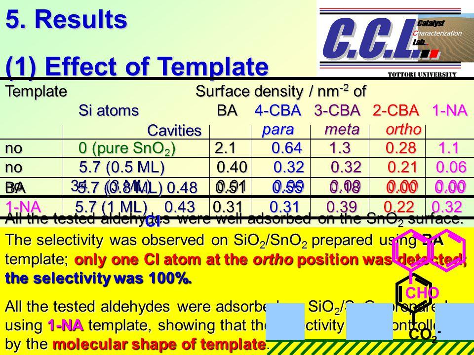 5. Results (1) Effect of Template Template Surface density / nm -2 of Si atoms BA 4-CBA 3-CBA 2-CBA1-NA Si atoms BA 4-CBA 3-CBA 2-CBA1-NA para meta or