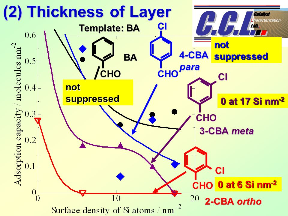 (2) Thickness of Layer CHOCl Cl Cl 0 at 6 Si nm -2 0 at 17 Si nm -2 BA 4-CBApara 3-CBA meta 2-CBA ortho Template: BA not suppressed