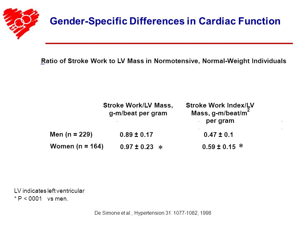 Stroke Work/LV Mass, g-m/beat per gram Stroke Work Index/LV Mass, g-m/beat/m 2 per gram 0.89 ± 0.170.47 ± 0.1 * Men (n = 229) Women (n = 164) 0.97 ± 0.230.59 ± 0.15 * De Simone et al., Hypertension 31: 1077-1082, 1998 Ratio of Stroke Work to LV Mass inNormotensive, Normal-Weight Individuals LV indicates left ventricular * P < 0001vs men.