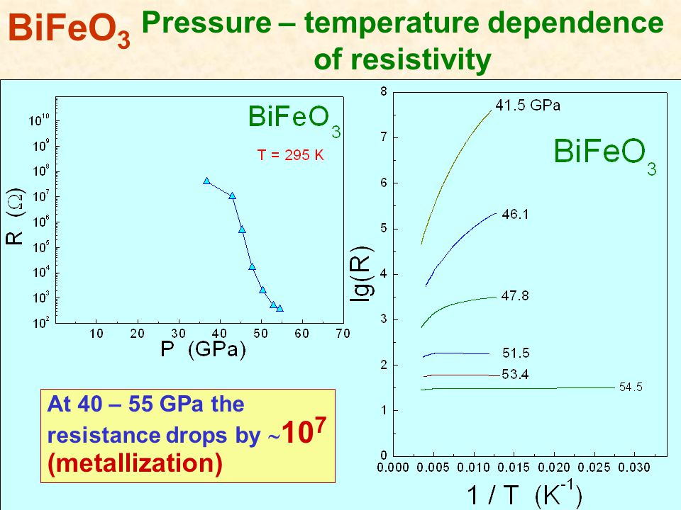 Pressure – temperature dependence of resistivity BiFeO 3 At 40 – 55 GPa the resistance drops by  10 7 (metallization)