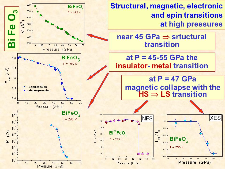 at P = 45-55 GPa the insulator- metal transition Structural, magnetic, electronic and spin transitions at high pressures near 45 GPa  srtuctural transition at P = 47 GPa magnetic collapse with the HS  LS transition Bi Fe O 3