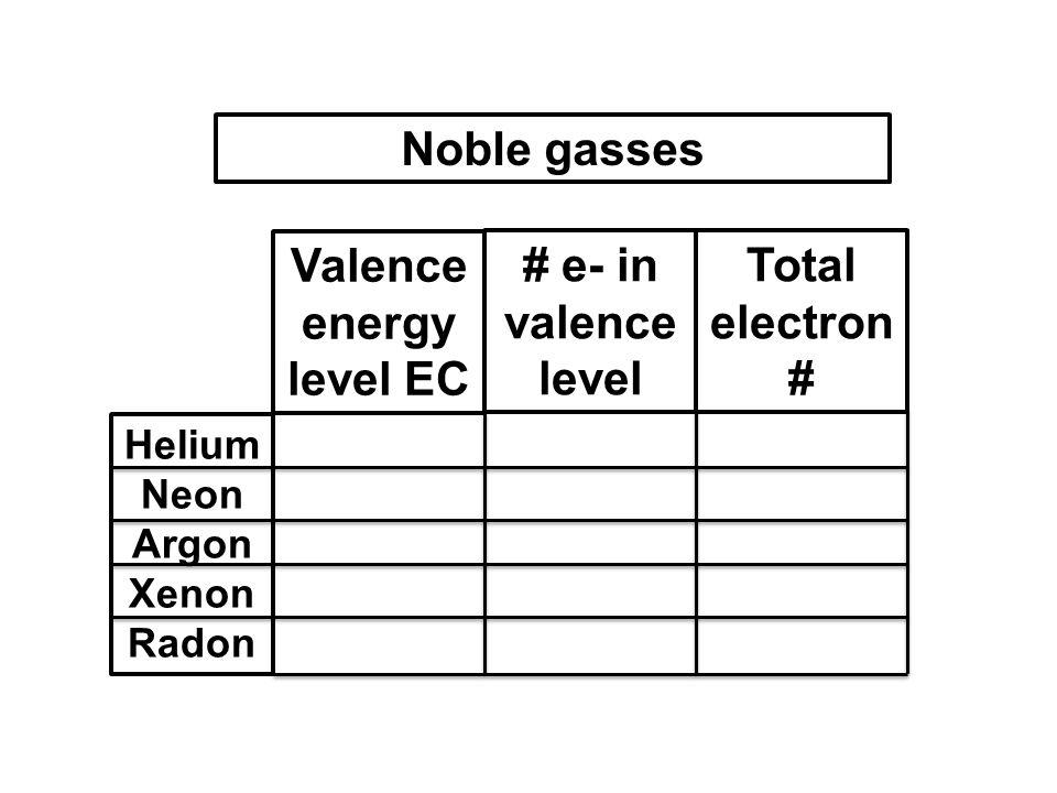 Valence energy level EC # e- in valence level Total electron # Noble gasses Helium Neon Argon Xenon Radon